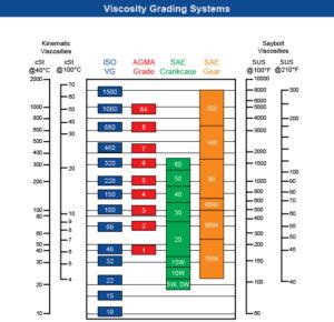 Viscosity Chart 300x290